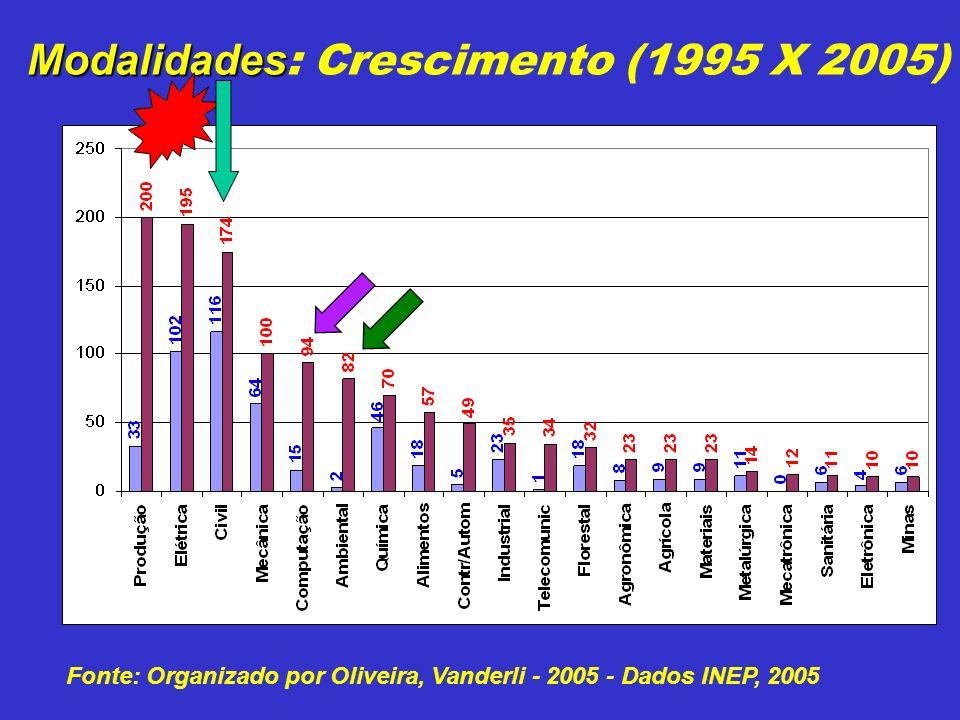 Modalidades Modalidades : Crescimento (1995 X 2005) Fonte: Organizado por Oliveira, Vanderli - 2005 - Dados INEP, 2005