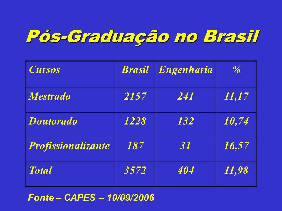 Pós-Graduação no Brasil CursosBrasilEngenharia% Mestrado215724111,17 Doutorado122813210,74 Profissionalizante1873116,57 Total357240411,98 Fonte – CAPES – 10/09/2006