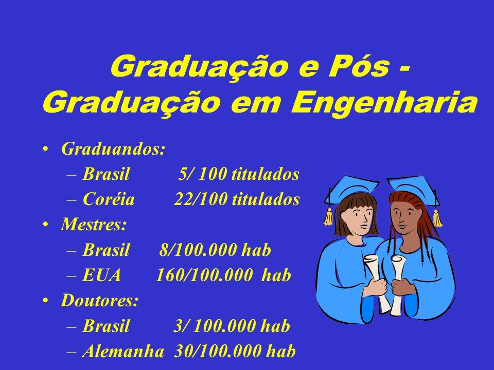 Graduação e Pós - Graduação em Engenharia Graduandos: –Brasil 5/ 100 titulados –Coréia 22/100 titulados Mestres: –Brasil 8/100.000 hab –EUA 160/100.000 hab Doutores: –Brasil 3/ 100.000 hab –Alemanha 30/100.000 hab