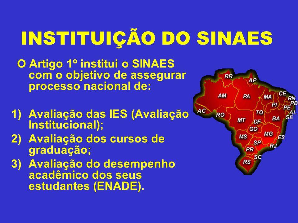 INSTITUIÇÃO DO SINAES O Artigo 1º institui o SINAES com o objetivo de assegurar processo nacional de: 1)Avaliação das IES (Avaliação Institucional); 2