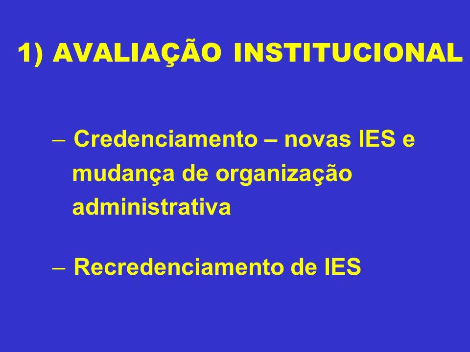 1) AVALIAÇÃO INSTITUCIONAL – Credenciamento – novas IES e mudança de organização administrativa – Recredenciamento de IES