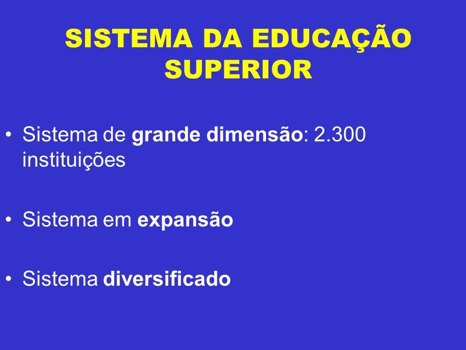 SISTEMA DA EDUCAÇÃO SUPERIOR Sistema de grande dimensão: 2.300 instituições Sistema em expansão Sistema diversificado