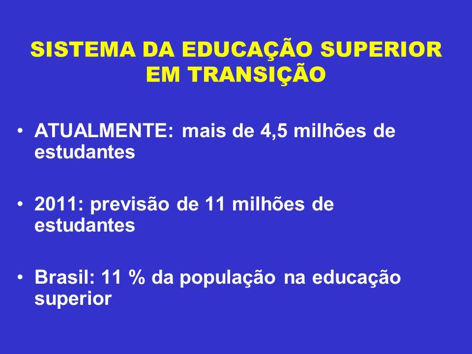 SISTEMA DA EDUCAÇÃO SUPERIOR EM TRANSIÇÃO ATUALMENTE: mais de 4,5 milhões de estudantes 2011: previsão de 11 milhões de estudantes Brasil: 11 % da pop