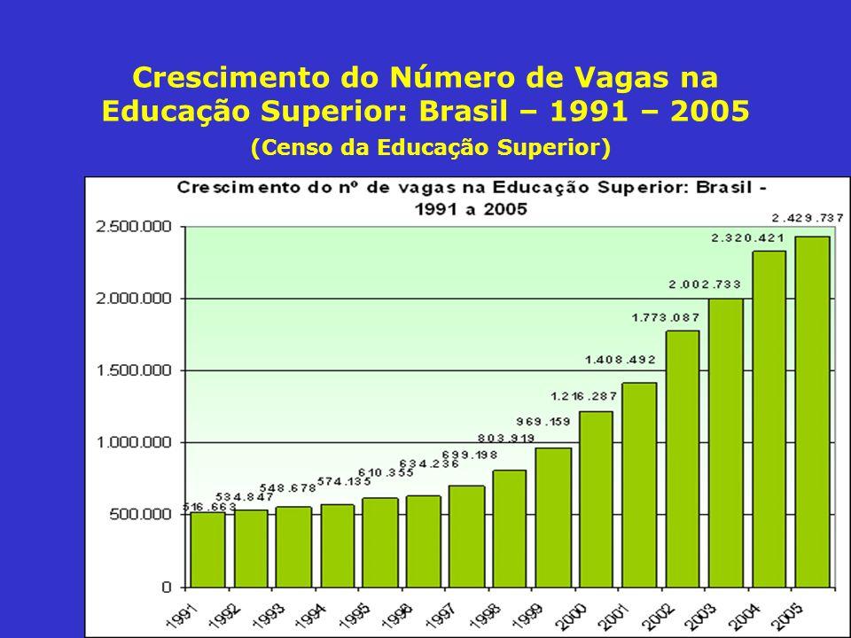 Crescimento do Número de Vagas na Educação Superior: Brasil – 1991 – 2005 (Censo da Educação Superior)