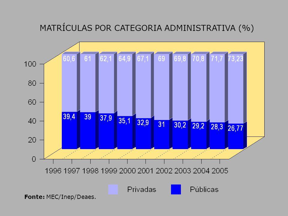Fonte: MEC/Inep/Deaes. MATRÍCULAS POR CATEGORIA ADMINISTRATIVA (%)