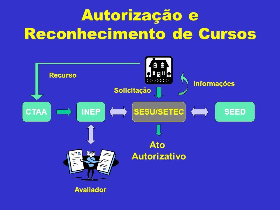 Autorização e Reconhecimento de Cursos SESU/SETECINEPSEED Avaliador Solicitação Informações Ato Autorizativo Recurso CTAA