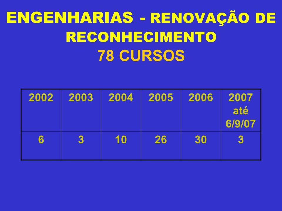 ENGENHARIAS - RENOVAÇÃO DE RECONHECIMENTO 78 CURSOS 200220032004200520062007 até 6/9/07 631026303