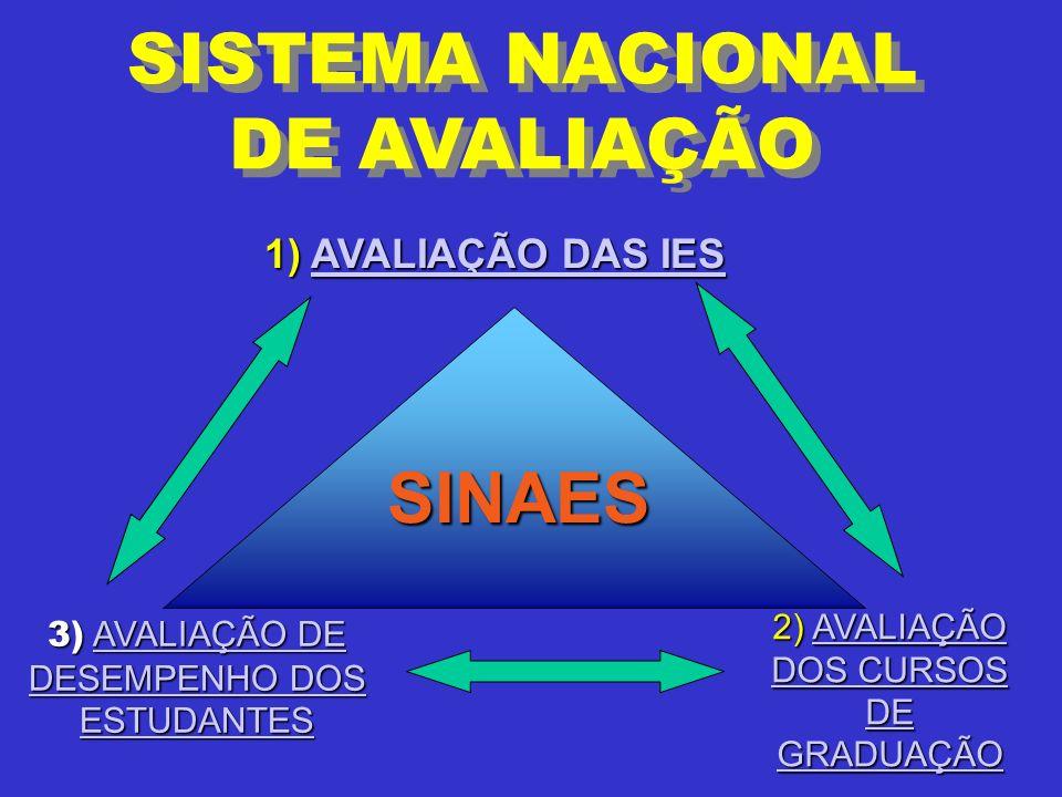 SISTEMA NACIONAL DE AVALIAÇÃO 3) AVALIAÇÃO DE DESEMPENHO DOS ESTUDANTES AVALIAÇÃO DE DESEMPENHO DOS ESTUDANTESAVALIAÇÃO DE DESEMPENHO DOS ESTUDANTES 2