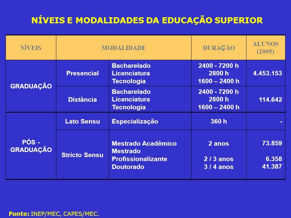 SISTEMA DA EDUCAÇÃO SUPERIOR EM TRANSIÇÃO ATUALMENTE: mais de 4,5 milhões de estudantes 2011: previsão de 11 milhões de estudantes Brasil: 11 % da população na educação superior
