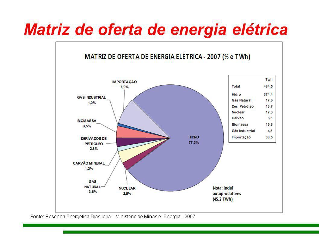 Matriz de oferta de energia elétrica Fonte: Resenha Energética Brasileira – Ministério de Minas e Energia - 2007