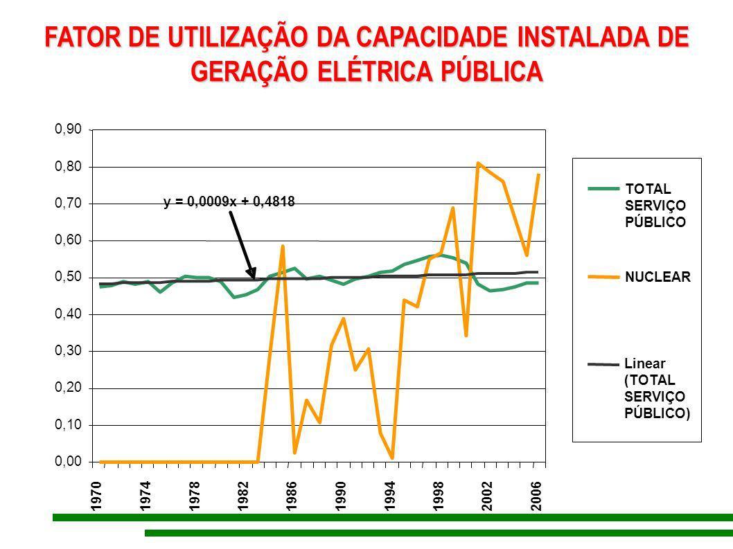 FATOR DE UTILIZAÇÃO DA CAPACIDADE INSTALADA DE GERAÇÃO ELÉTRICA PÚBLICA y = 0,0009x + 0,4818 0,00 0,10 0,20 0,30 0,40 0,50 0,60 0,70 0,80 0,90 1970 19