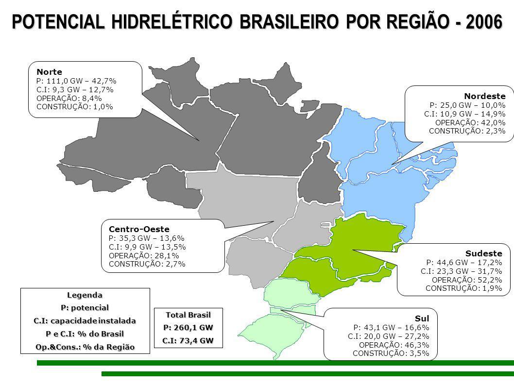 Norte P: 111,0 GW – 42,7% C.I: 9,3 GW – 12,7% OPERAÇÃO: 8,4% CONSTRUÇÃO: 1,0% Nordeste P: 25,0 GW – 10,0% C.I: 10,9 GW – 14,9% OPERAÇÃO: 42,0% CONSTRU