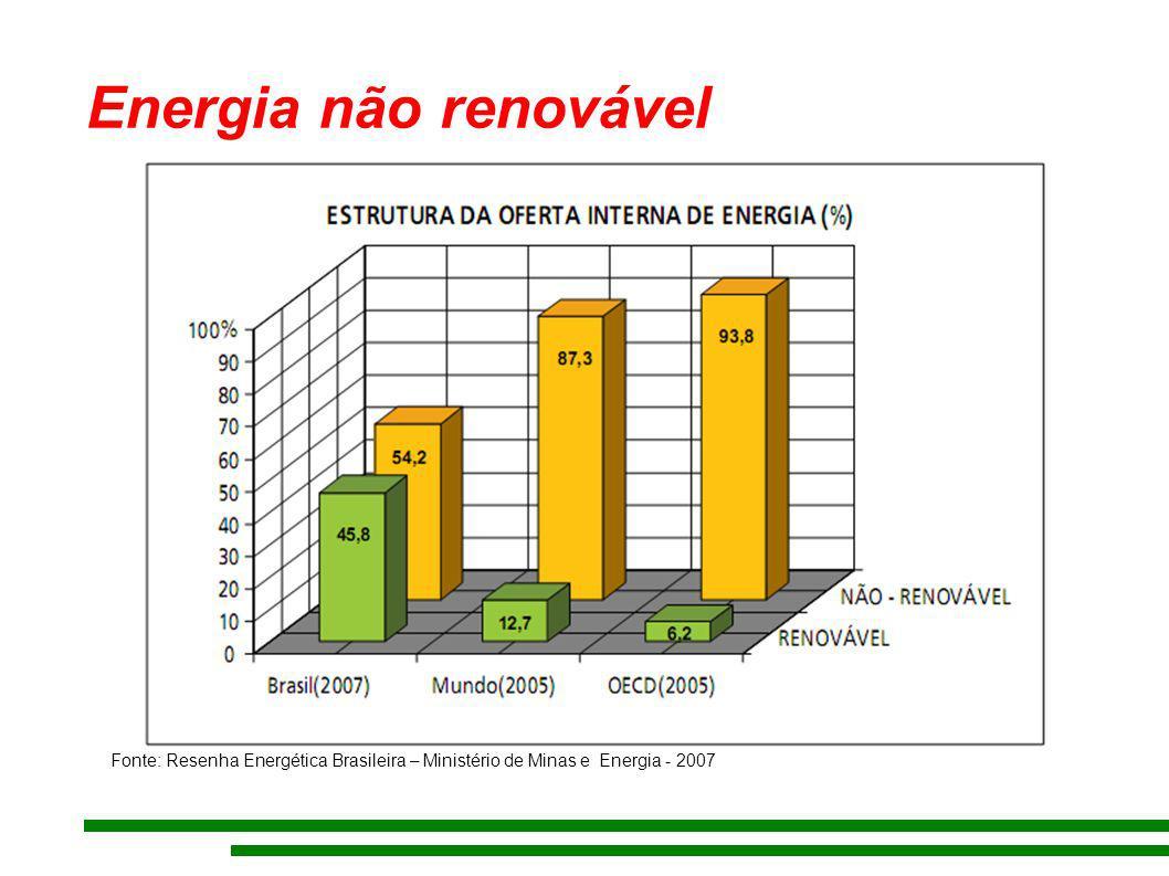 Energia não renovável Fonte: Resenha Energética Brasileira – Ministério de Minas e Energia - 2007