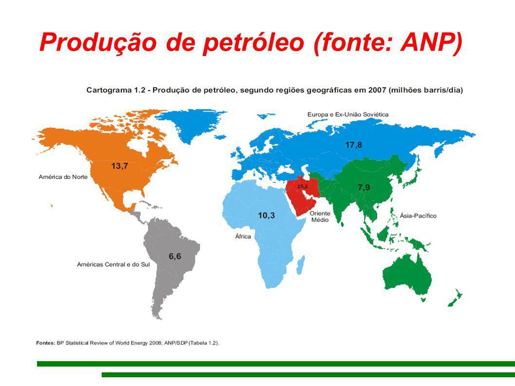 Produção de petróleo (fonte: ANP)