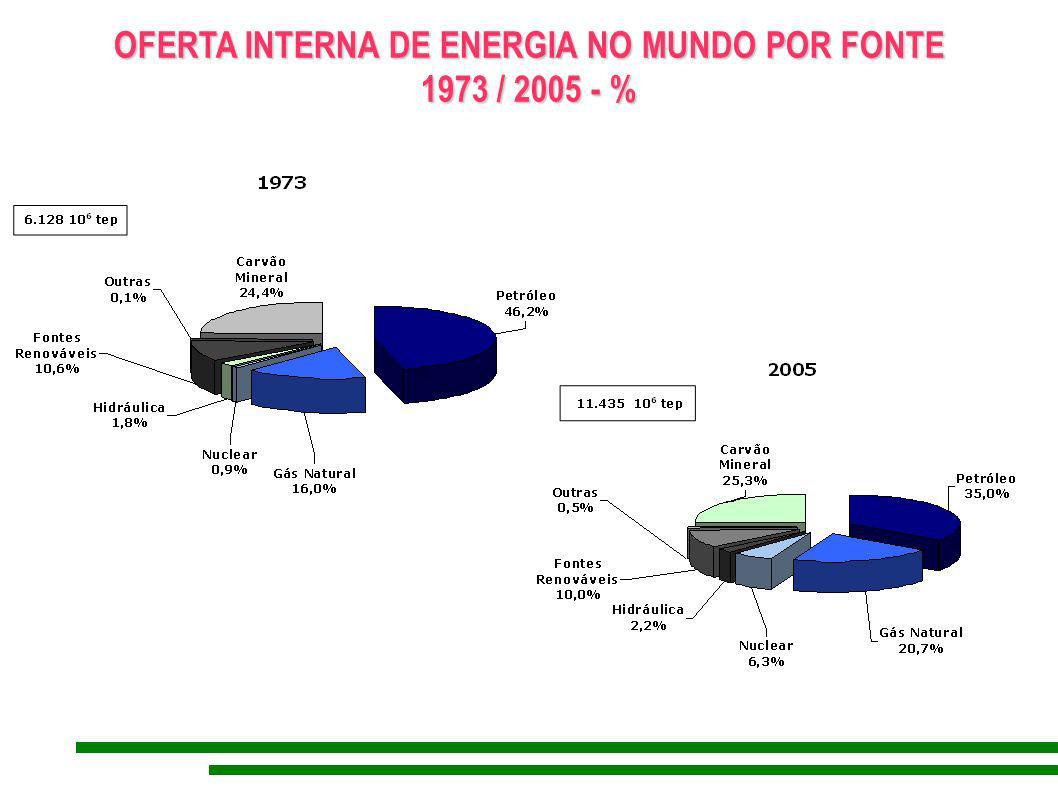 ESTRUTURA DE REFINO (% - dados em tep) (% - dados em tep) 0% 20% 40% 60% 80% 100% 1970 197419781982 1986 1990 19941998 2002 2006 OUTROS QUEROSENE NAFTA GLP ÓLEO COMBUSTÍVEL GASOLINA DIESEL