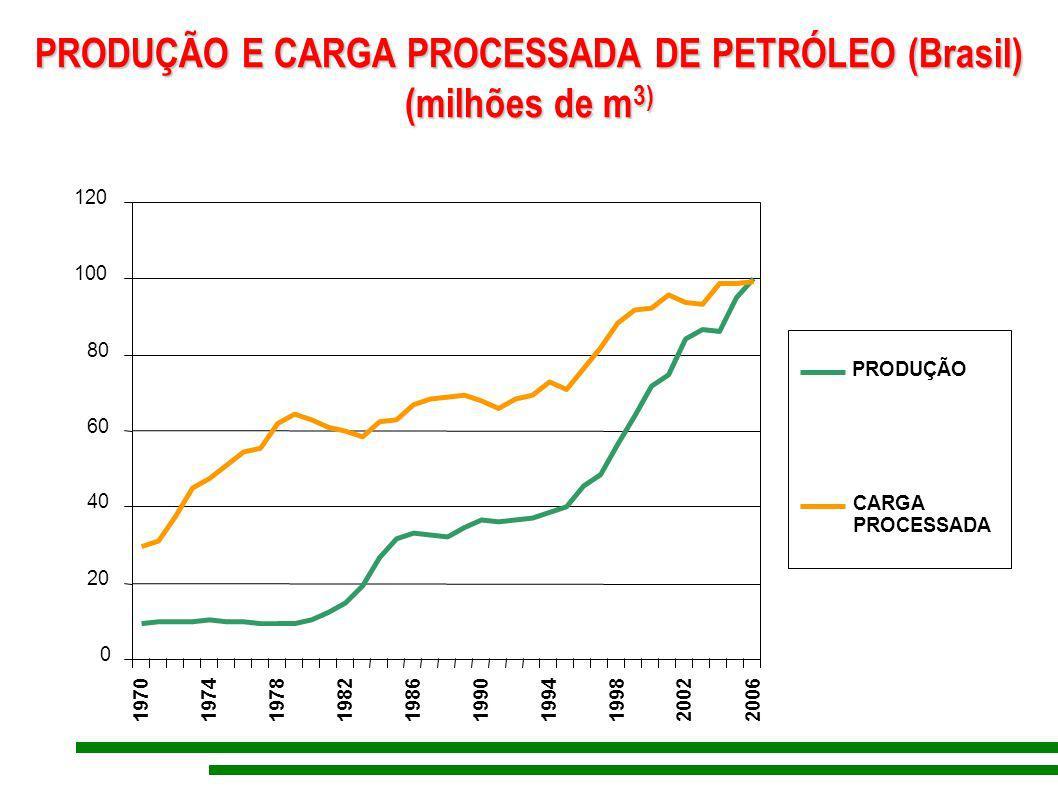 PRODUÇÃO E CARGA PROCESSADA DE PETRÓLEO (Brasil) (milhões de m 3) PRODUÇÃO E CARGA PROCESSADA DE PETRÓLEO (Brasil) (milhões de m 3) 0 20 40 60 80 100