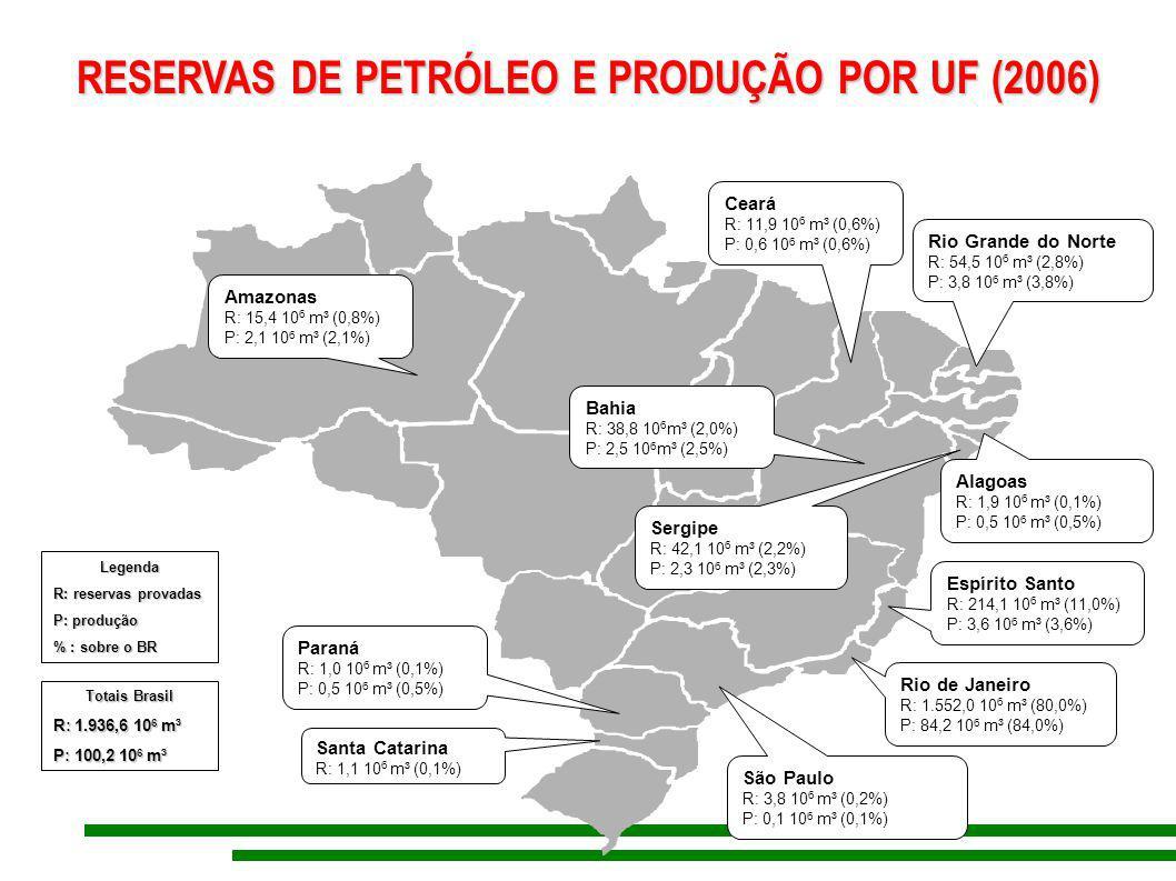 RESERVAS DE PETRÓLEO E PRODUÇÃO POR UF (2006) RESERVAS DE PETRÓLEO E PRODUÇÃO POR UF (2006) Amazonas R: 15,4 10 6 m³ (0,8%) P: 2,1 10 6 m³ (2,1%) Tota