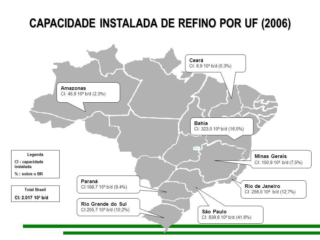 CAPACIDADE INSTALADA DE REFINO POR UF (2006) CAPACIDADE INSTALADA DE REFINO POR UF (2006) Amazonas CI: 45,9 10³ b/d (2,3%) Total Brasil CI: 2.017 10³
