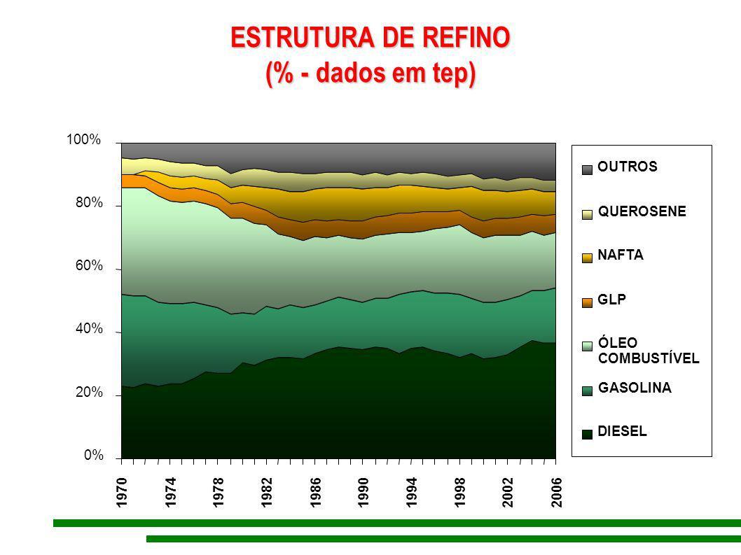 ESTRUTURA DE REFINO (% - dados em tep) (% - dados em tep) 0% 20% 40% 60% 80% 100% 1970 197419781982 1986 1990 19941998 2002 2006 OUTROS QUEROSENE NAFT