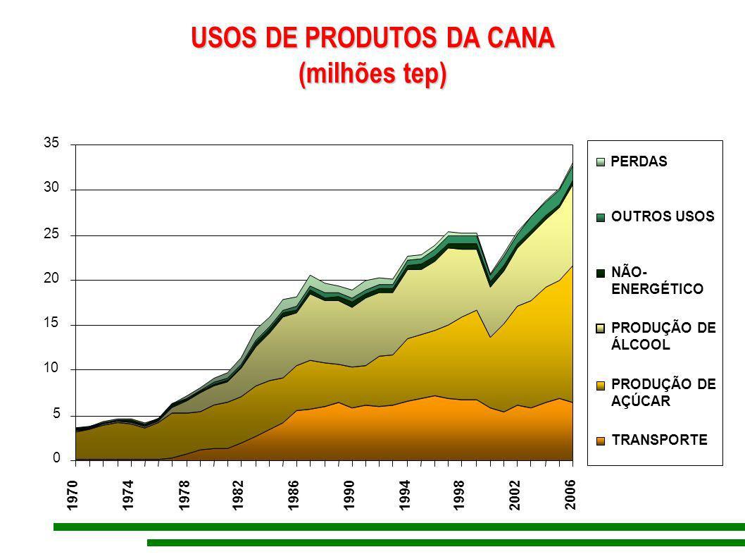 USOS DE PRODUTOS DA CANA (milhões tep) (milhões tep) 0 5 10 15 20 25 30 35 1970 197419781982 1986 1990 199419982002 2006 PERDAS OUTROS USOS NÃO- ENERG