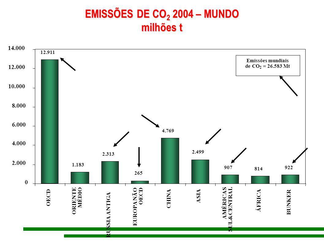2.313 265 4.769 2.499 907 814 922 1.183 12.911 0 2.000 4.000 6.000 8.000 10.000 12.000 14.000 ORIENTE MÉDIO ÁFRICA Emissões mundiais de CO 2 = 26.583