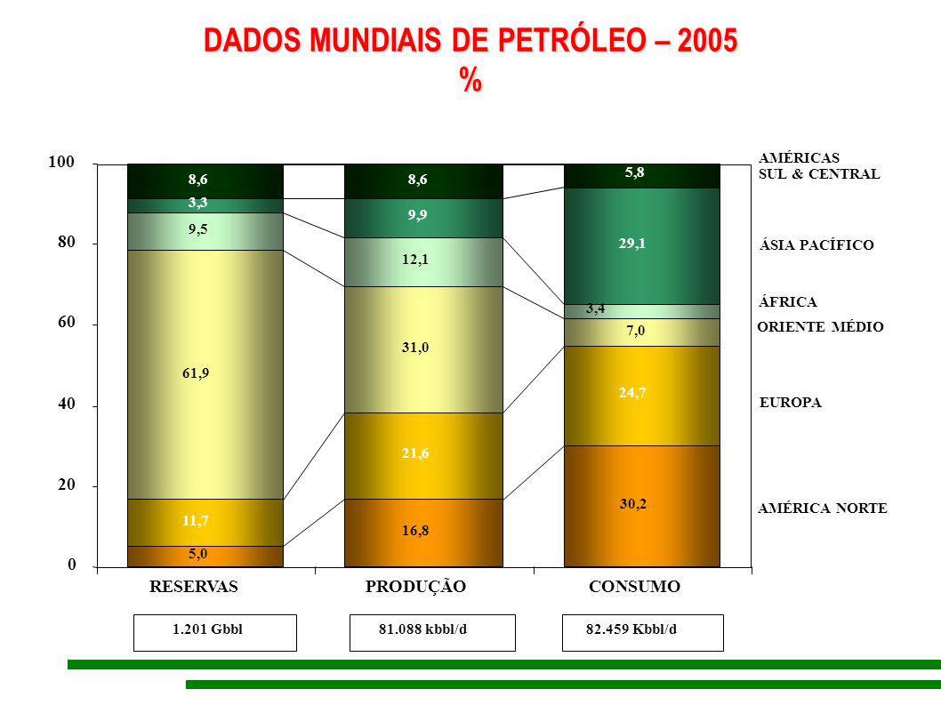 CAPACIDADE INSTALADA DE GERAÇÃO ELÉTRICA POR REGIÃO – 2006 Norte C.I.T: 12,6 GW – 13,0% HIDRO: 9,3 GW – 12,7% TERMO: 3,2 GW – 15,4% Nordeste C.I.T: 14,3 GW – 14,8% HIDRO: 10,9 GW – 14,9% TERMO: 3,3 GW – 15,8% EÓLICA: 0,1 GW – 29,0% Sudeste C.I.T: 34,8 GW – 36,0% HIDRO: 23,3 GW – 31,7% TERMO: 9,5 GW – 45,5% EÓLICA: 0,0 GW – 0,4% NUCLEAR: 2,0 GW – 100% Centro-Oeste C.I.T: 11,4 GW – 11,8% HIDRO: 9,9 GW – 13,5% TERMO: 1,5 GW – 7,1% Sul C.I.T: 23,5 GW – 24,3% HIDRO: 20,0 GW – 27,2% TERMO: 3,4 GW – 16,2% EÓLICA: 0,2 GW – 70,6% Legenda C.I.T: capacidade instalada total %: do Brasil Total Brasil C.I.T: 96,6 GW Hidro: 73,4 GW Termo: 21,0 GW Nuclear: 2,0 GW Eólica: 0,2 GW