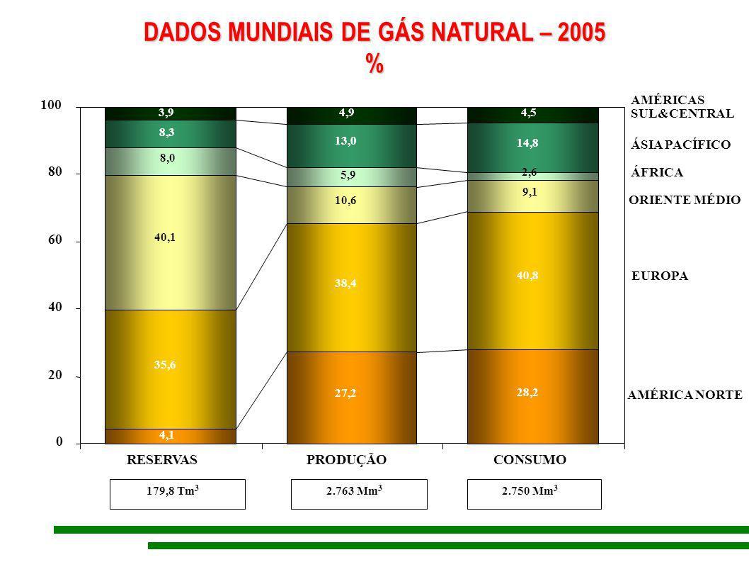 OFERTA INTERNA DE ENERGIA ELÉTRICA POR ORIGEM (TWh) (TWh) 0 100 200 300 400 500 1970 197419781982 1986 1990 19941998 2002 2006 IMPORTAÇÃO AUTOPRODUTORES CENTRAIS EL.