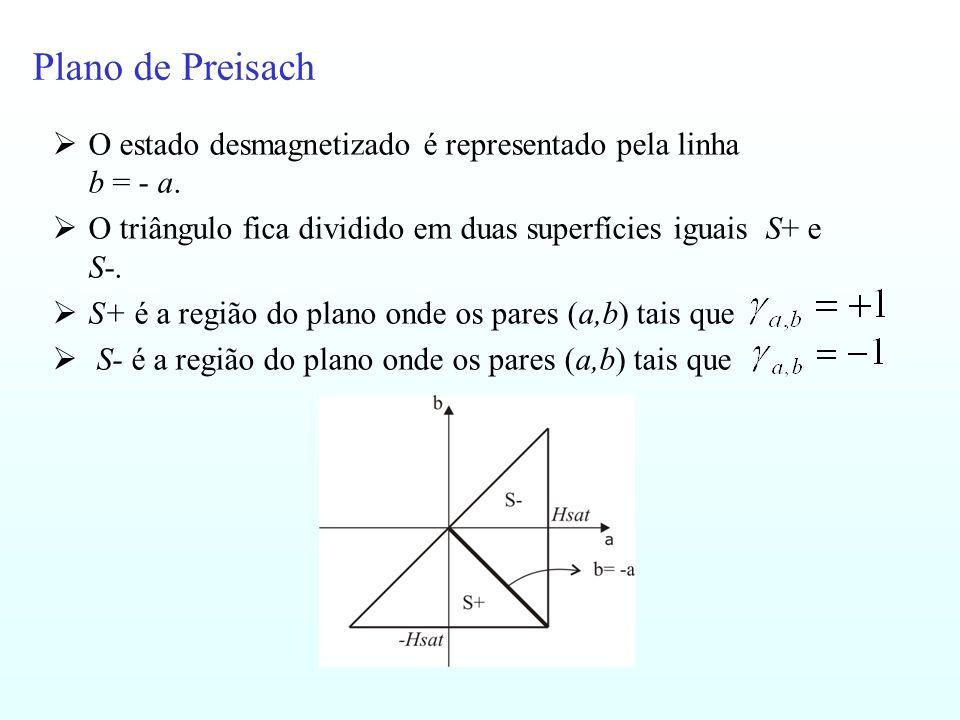 Plano de Preisach O estado desmagnetizado é representado pela linha b = - a. O triângulo fica dividido em duas superfícies iguais S+ e S-. S+ é a regi