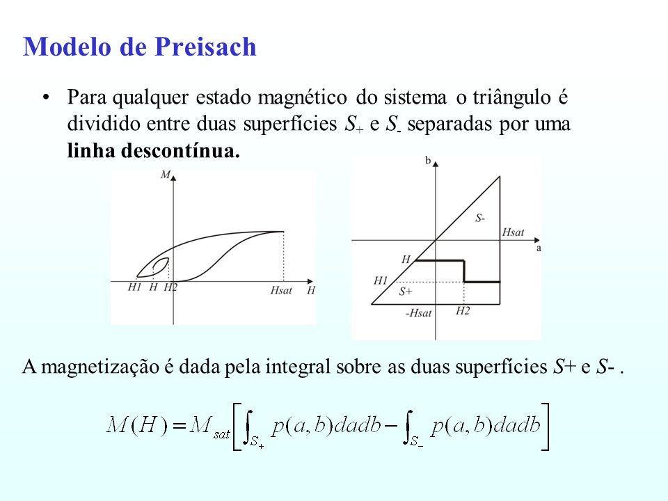Modelo de Preisach Para qualquer estado magnético do sistema o triângulo é dividido entre duas superfícies S + e S - separadas por uma linha descontínua.