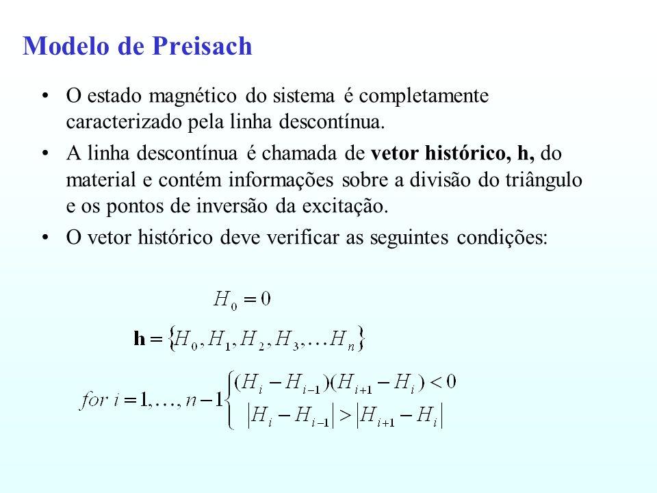 Modelo de Preisach O estado magnético do sistema é completamente caracterizado pela linha descontínua.