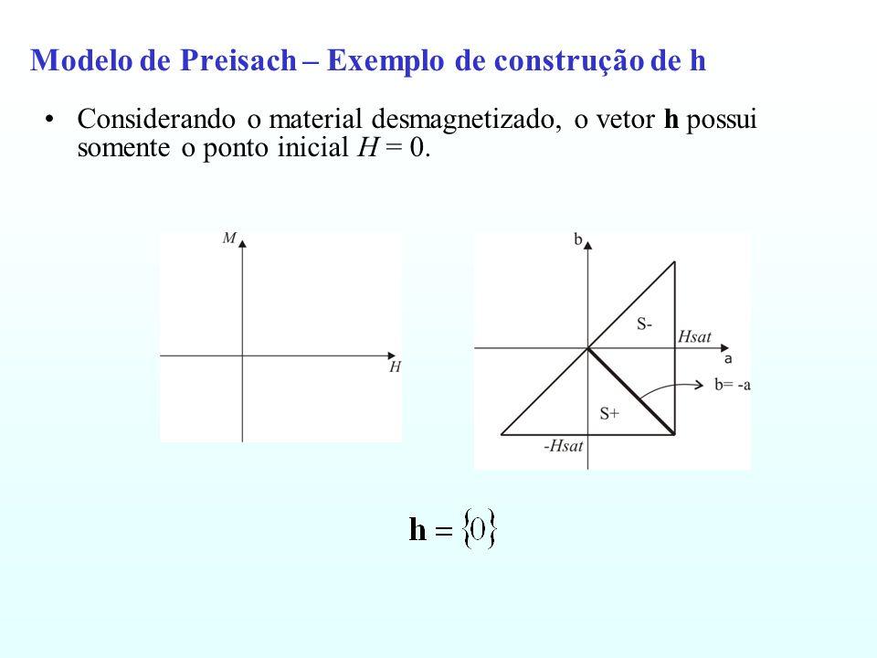 Modelo de Preisach – Exemplo de construção de h Considerando o material desmagnetizado, o vetor h possui somente o ponto inicial H = 0.
