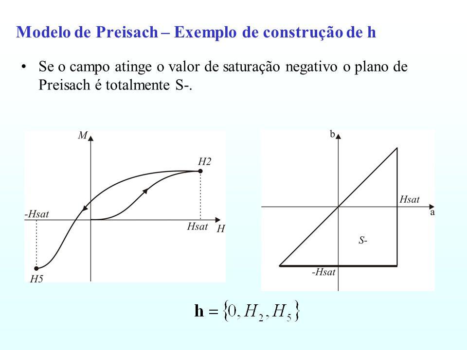 Modelo de Preisach – Exemplo de construção de h Se o campo atinge o valor de saturação negativo o plano de Preisach é totalmente S-.