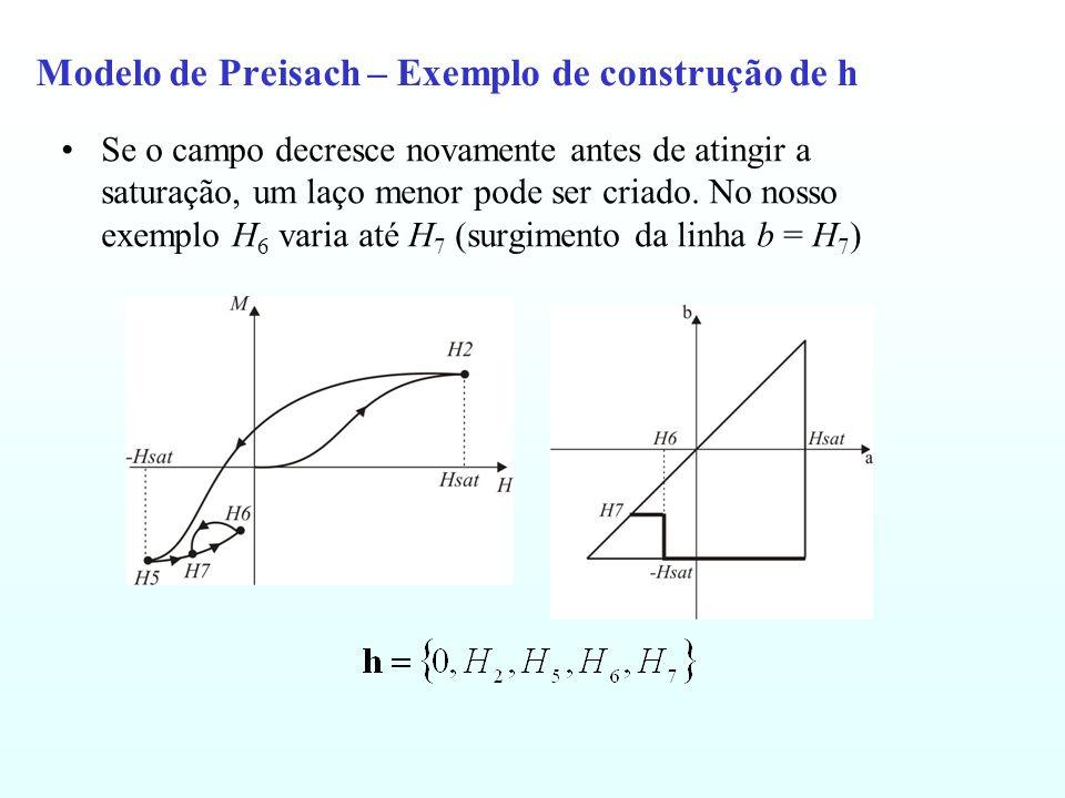 Modelo de Preisach – Exemplo de construção de h Se o campo decresce novamente antes de atingir a saturação, um laço menor pode ser criado.