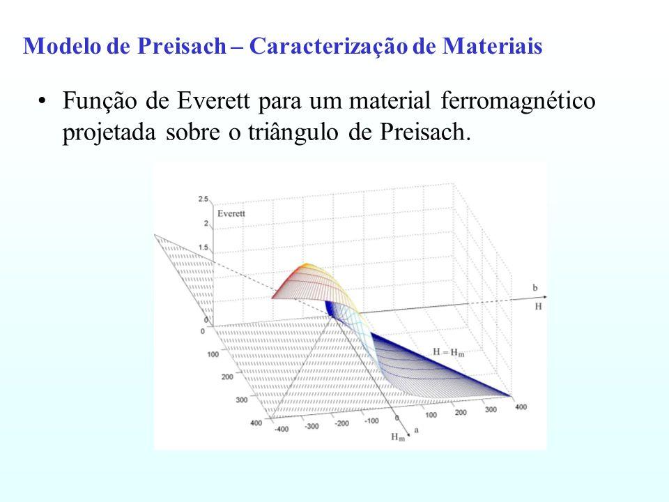 Modelo de Preisach – Caracterização de Materiais Função de Everett para um material ferromagnético projetada sobre o triângulo de Preisach.