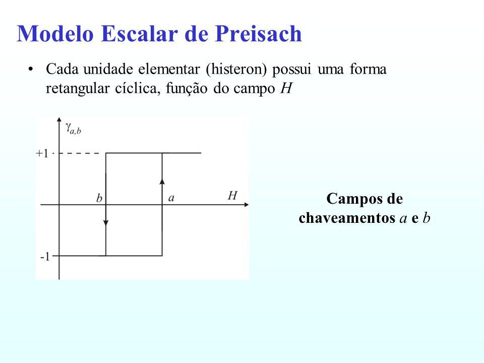 Modelo Escalar de Preisach Cada unidade elementar (histeron) possui uma forma retangular cíclica, função do campo H Campos de chaveamentos a e b