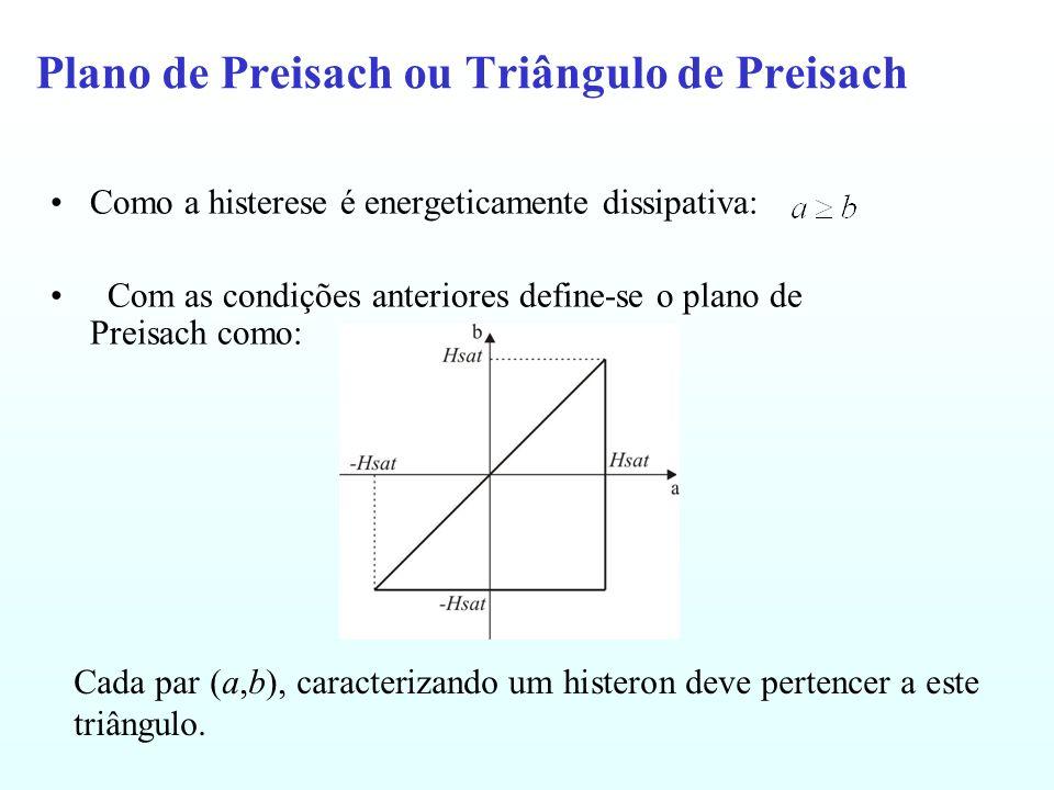 Plano de Preisach ou Triângulo de Preisach Como a histerese é energeticamente dissipativa: Com as condições anteriores define-se o plano de Preisach como: Cada par (a,b), caracterizando um histeron deve pertencer a este triângulo.