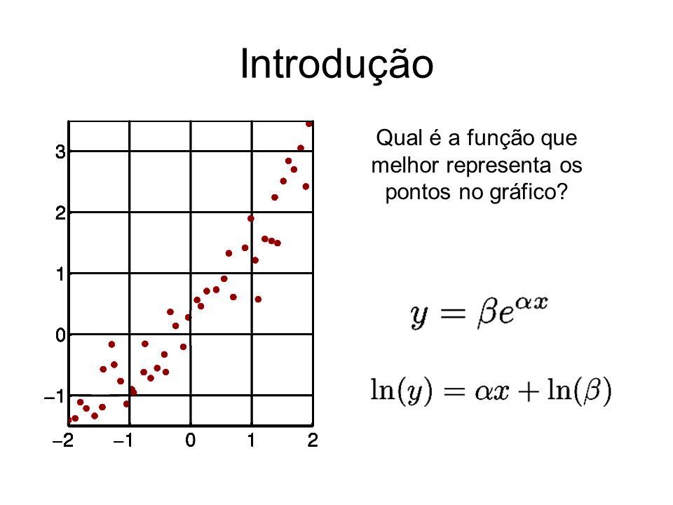 Introdução Qual é a função que melhor representa os pontos no gráfico?