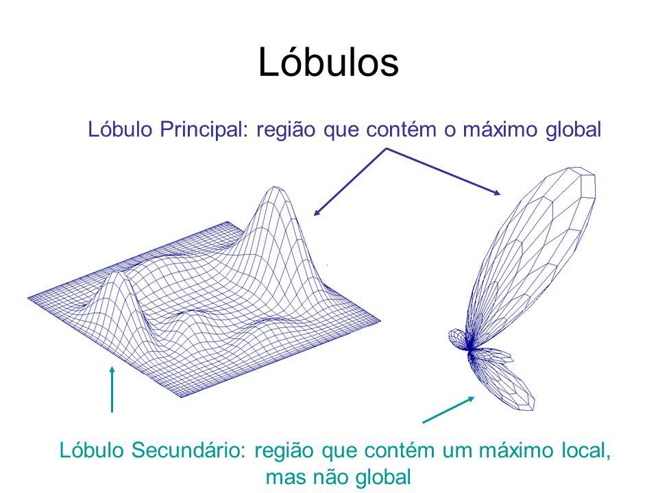 Lóbulos Lóbulo Principal: região que contém o máximo global Lóbulo Secundário: região que contém um máximo local, mas não global