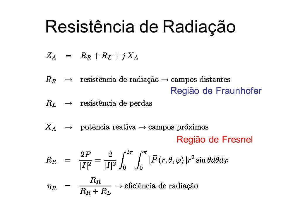 Resistência de Radiação Região de Fraunhofer Região de Fresnel