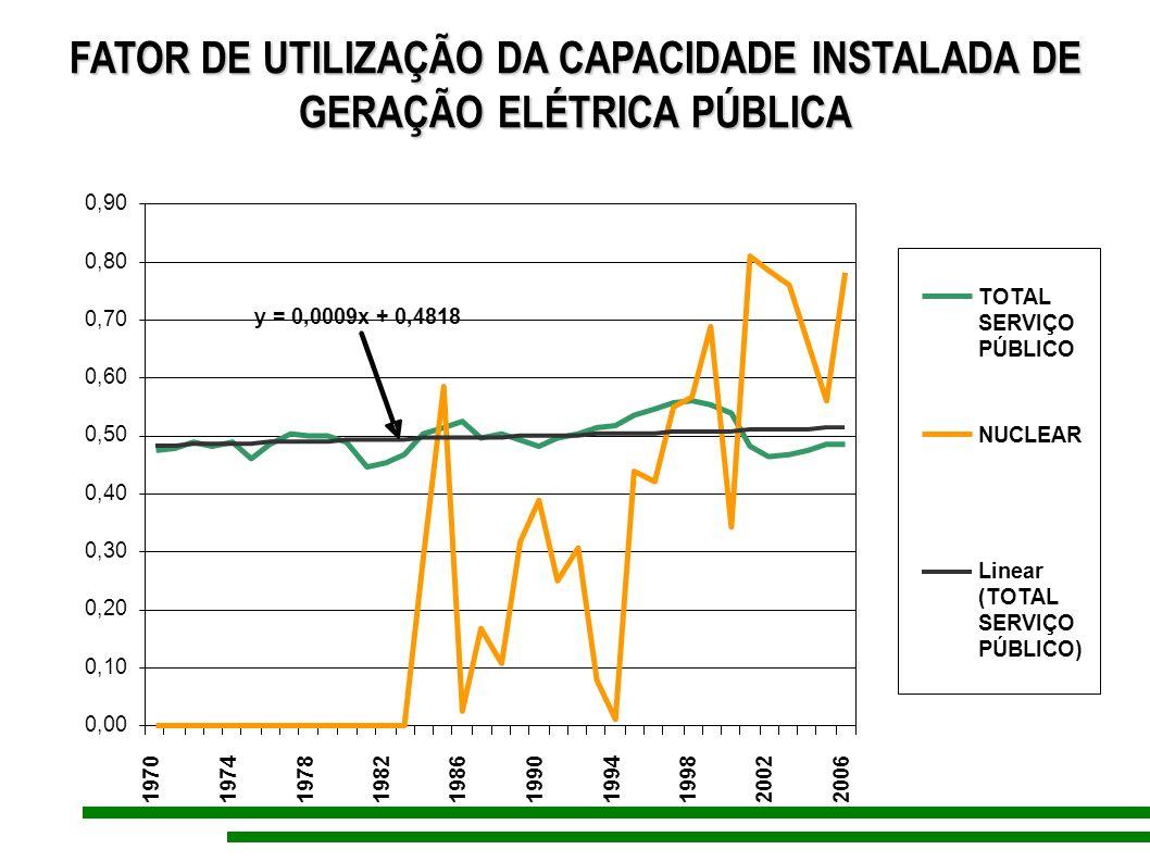 FATOR DE UTILIZAÇÃO DA CAPACIDADE INSTALADA DE GERAÇÃO ELÉTRICA PÚBLICA y = 0,0009x + 0,4818 0,00 0,10 0,20 0,30 0,40 0,50 0,60 0,70 0,80 0,90 1970197