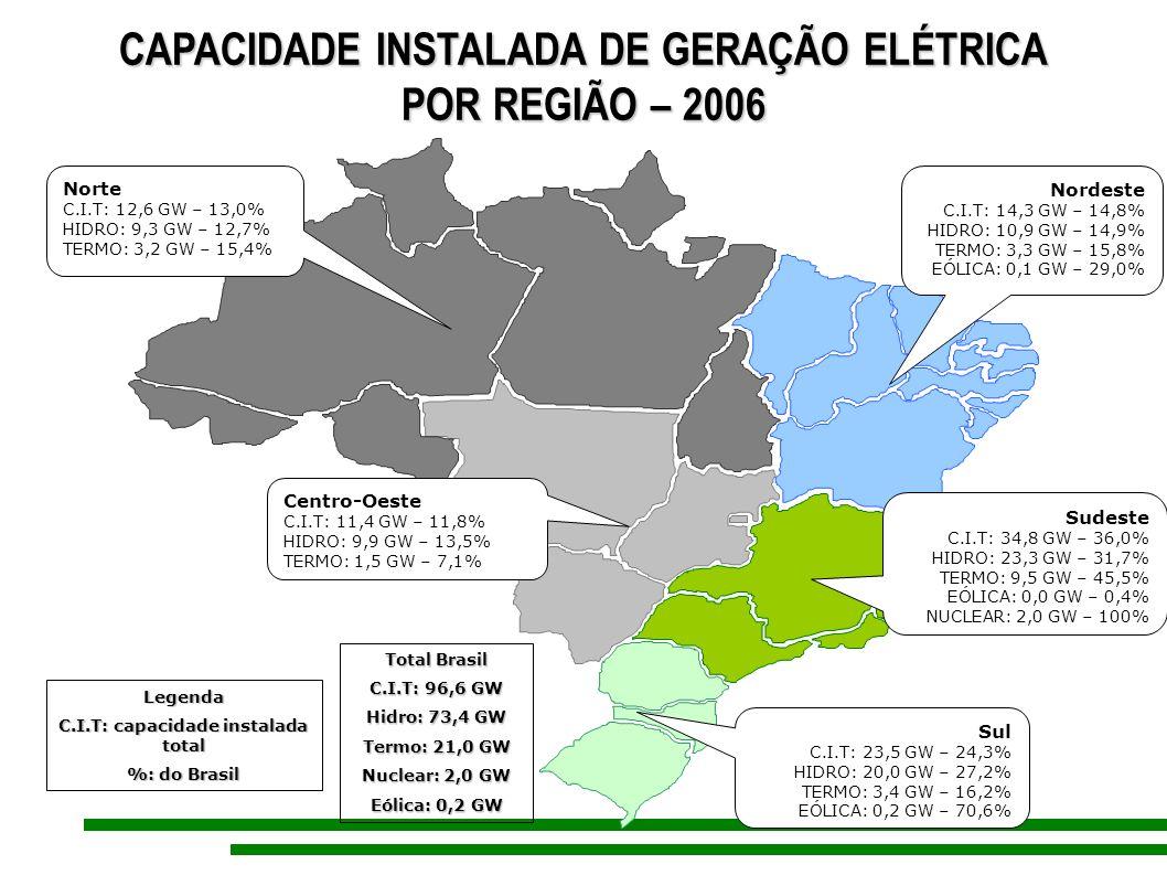 CAPACIDADE INSTALADA DE GERAÇÃO ELÉTRICA POR REGIÃO – 2006 Norte C.I.T: 12,6 GW – 13,0% HIDRO: 9,3 GW – 12,7% TERMO: 3,2 GW – 15,4% Nordeste C.I.T: 14