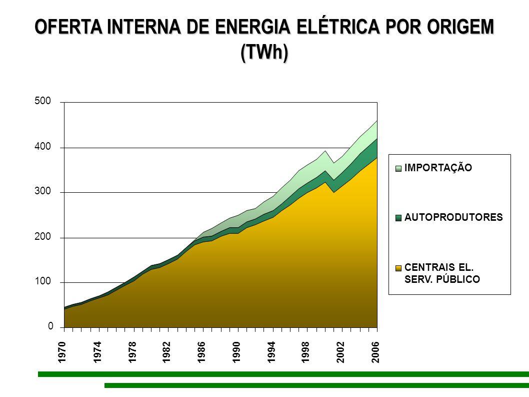 OFERTA INTERNA DE ENERGIA ELÉTRICA POR ORIGEM (TWh) 0 100 200 300 400 500 1970197419781982198619901994199820022006 IMPORTAÇÃO AUTOPRODUTORES CENTRAIS