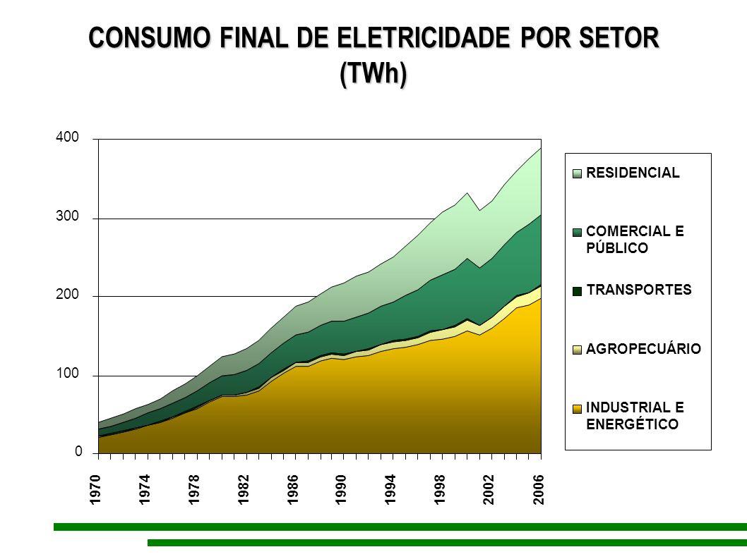 CONSUMO FINAL DE ELETRICIDADE POR SETOR (TWh) 0 100 200 300 400 1970197419781982198619901994199820022006 RESIDENCIAL COMERCIAL E PÚBLICO TRANSPORTES A