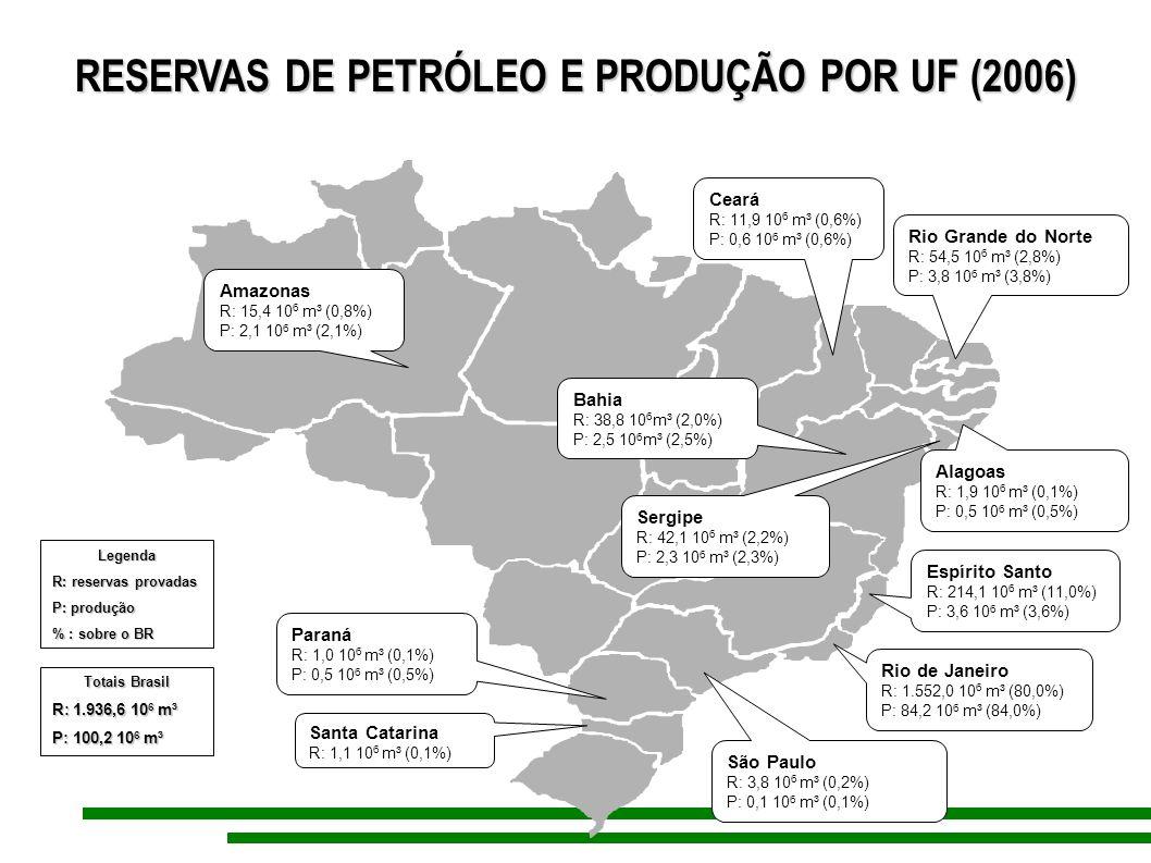 RESERVAS DE PETRÓLEO E PRODUÇÃO POR UF (2006) Amazonas R: 15,4 10 6 m³ (0,8%) P: 2,1 10 6 m³ (2,1%) Totais Brasil R: 1.936,6 10 6 m³ P: 100,2 10 6 m³