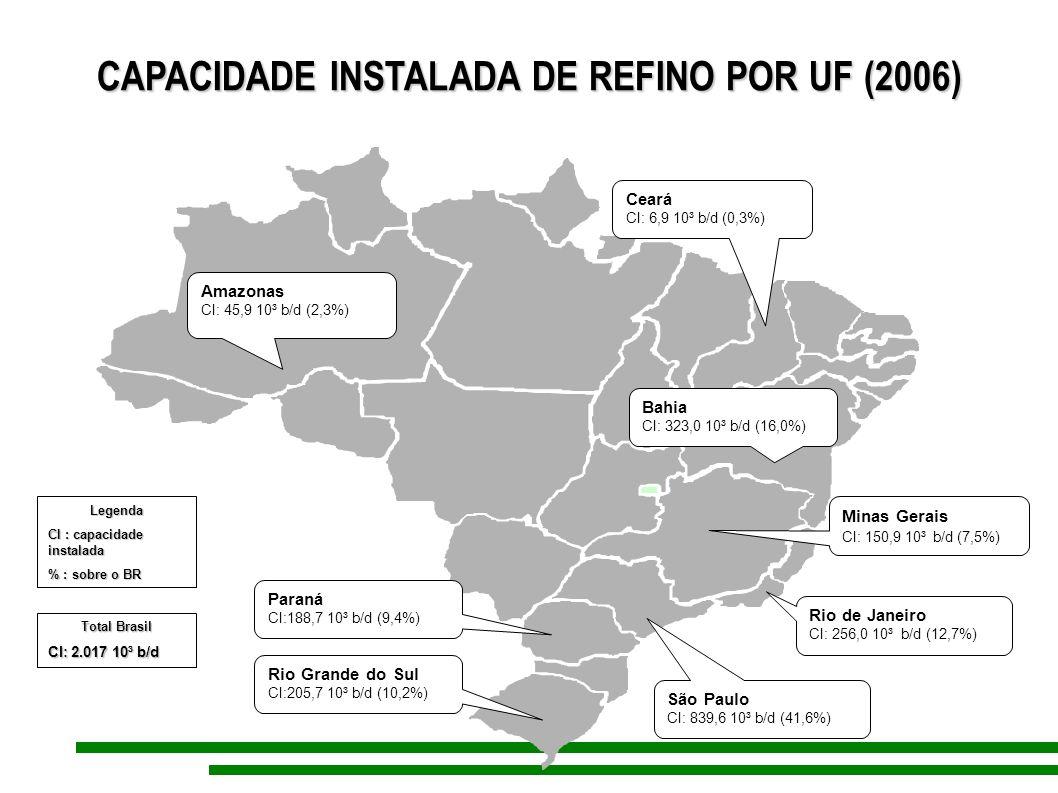 CAPACIDADE INSTALADA DE REFINO POR UF (2006) Amazonas CI: 45,9 10³ b/d (2,3%) Total Brasil CI: 2.017 10³ b/d Bahia CI: 323,0 10³ b/d (16,0%) Ceará CI: