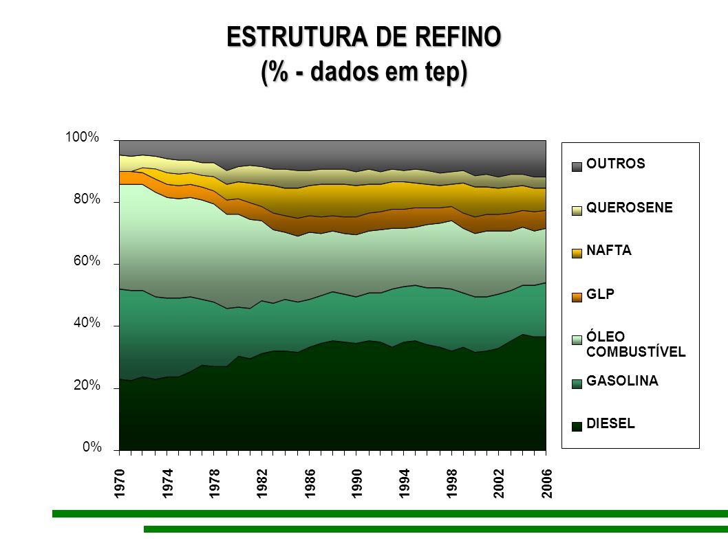 ESTRUTURA DE REFINO (% - dados em tep) 0% 20% 40% 60% 80% 100% 197019741978198219861990199419982002 2006 OUTROS QUEROSENE NAFTA GLP ÓLEO COMBUSTÍVEL G
