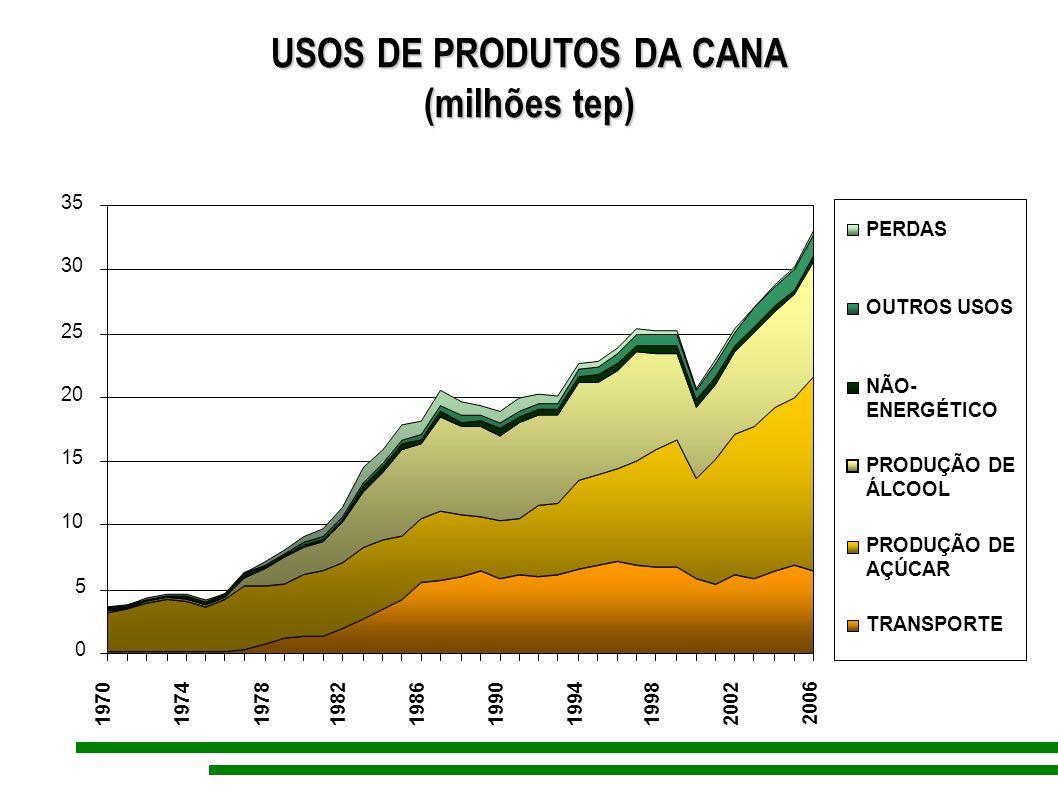 USOS DE PRODUTOS DA CANA (milhões tep) 0 5 10 15 20 25 30 35 197019741978198219861990199419982002 2006 PERDAS OUTROS USOS NÃO- ENERGÉTICO PRODUÇÃO DE