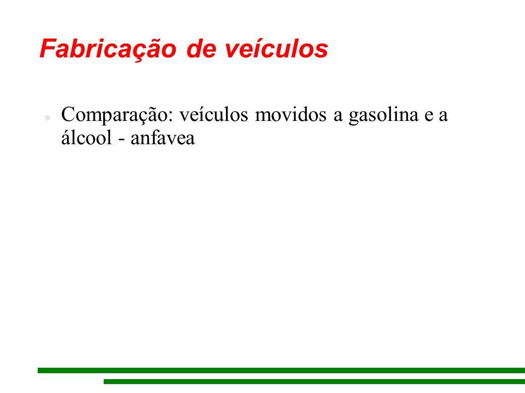 Fabricação de veículos Comparação: veículos movidos a gasolina e a álcool - anfavea