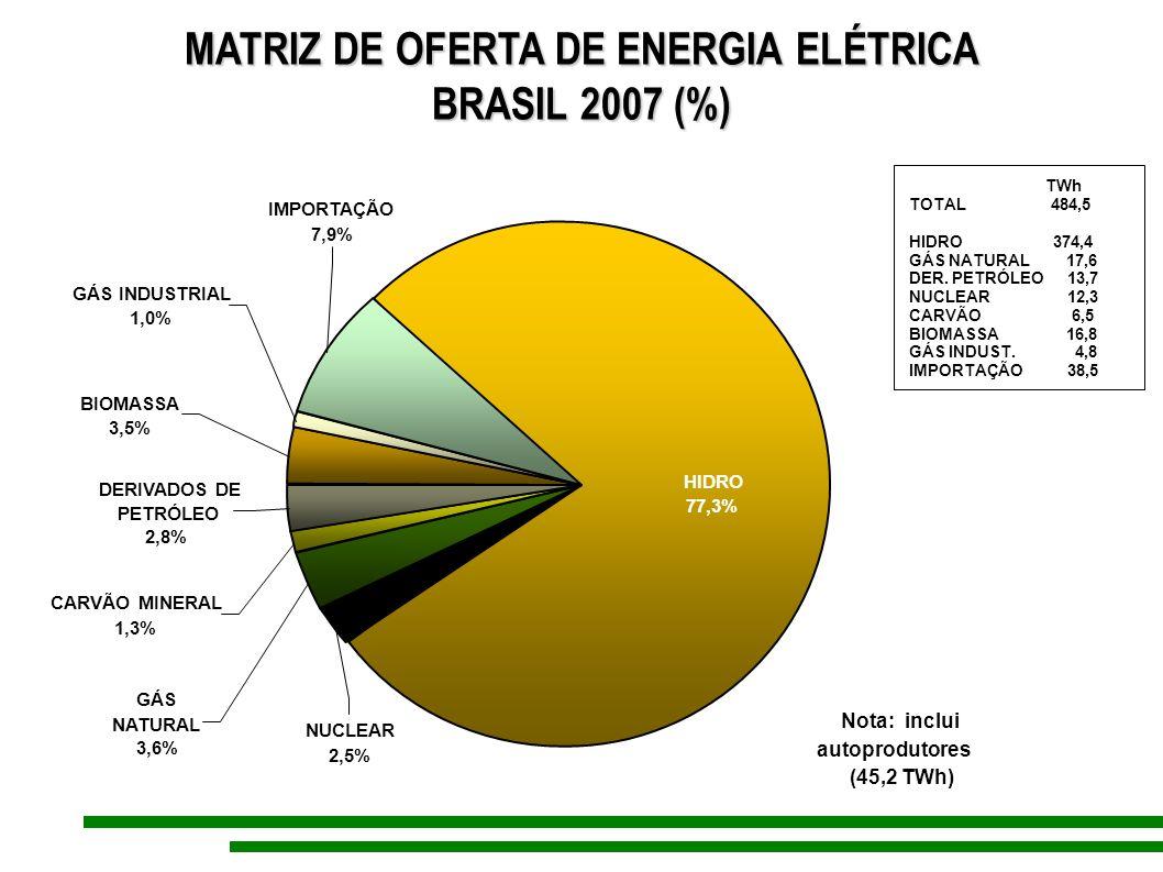 IMPORTAÇÃO 7,9% GÁS NATURAL 3,6% BIOMASSA 3,5% CARVÃO MINERAL 1,3% HIDRO 77,3% NUCLEAR 2,5% DERIVADOS DE PETRÓLEO 2,8% GÁS INDUSTRIAL 1,0% Nota: inclu