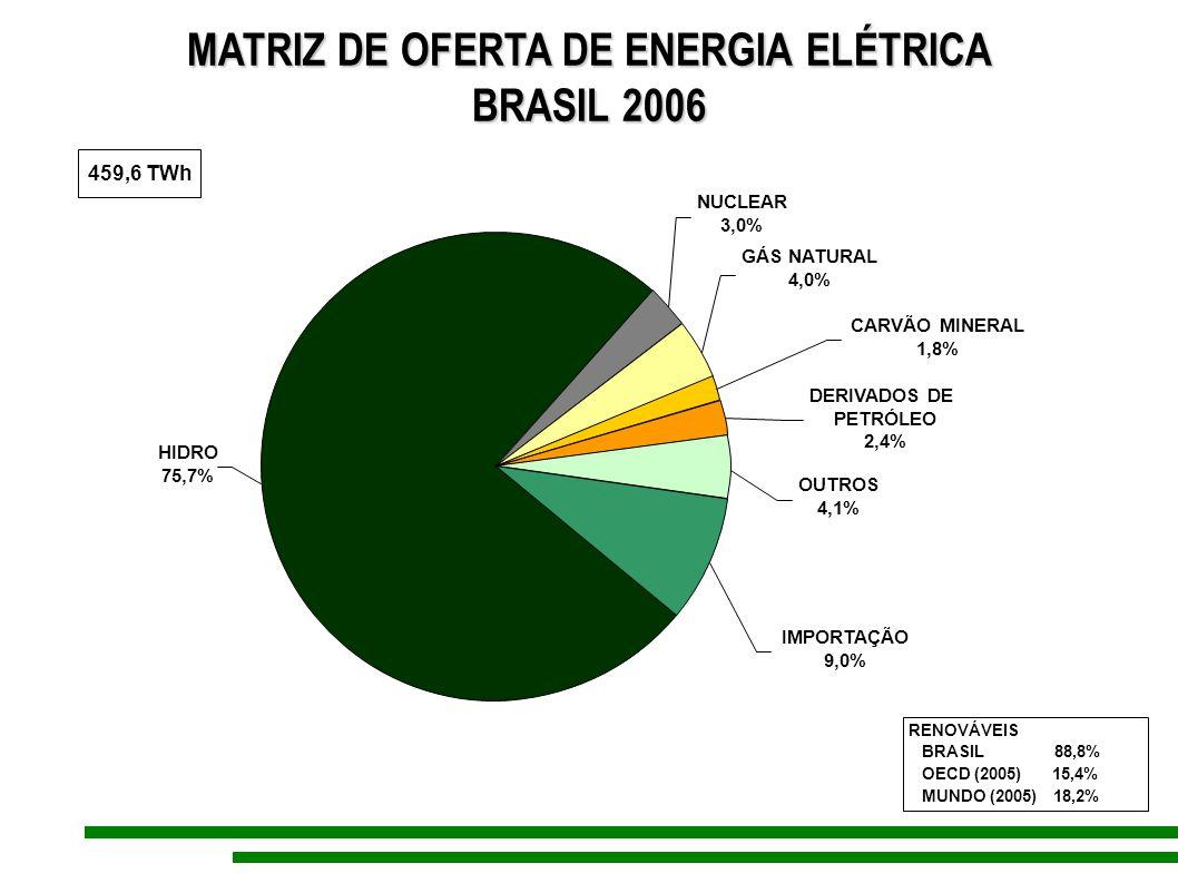 MATRIZ DE OFERTA DE ENERGIA ELÉTRICA BRASIL 2006 GÁS NATURAL 4,0% CARVÃO MINERAL 1,8% NUCLEAR 3,0% DERIVADOS DE PETRÓLEO 2,4% OUTROS 4,1% IMPORTAÇÃO 9